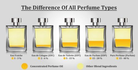 What-is-the-difference-between-EDT-EDP-and-Parfum-image-768x403